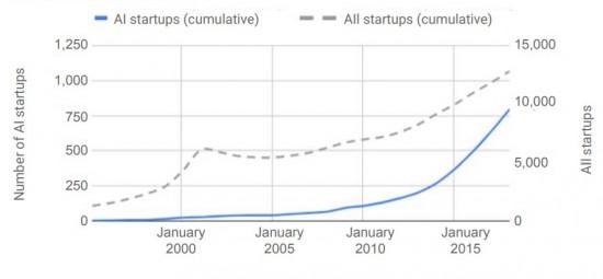 그림 2 인공지능 스타트업의 증가