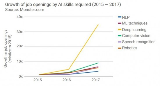 그림 3 AI 기술자 영역별 구인 증가 추세