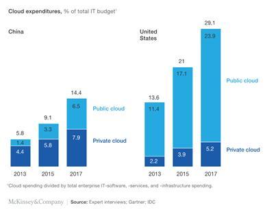 그림 1. 중국 기업의 클라우드 예산 비중